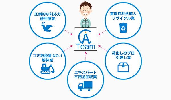 片付けセンターAチームの編成図