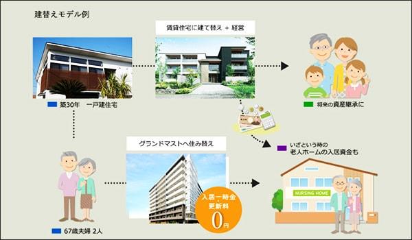 公式サイトで掲載されている建て替えモデル例のイメージ画像