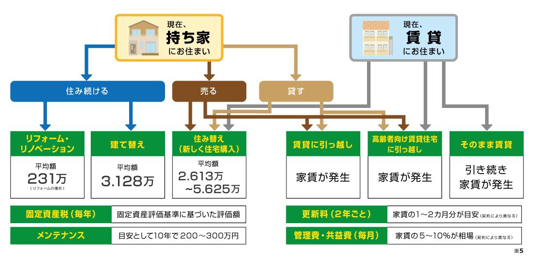 老後における住宅の選択肢