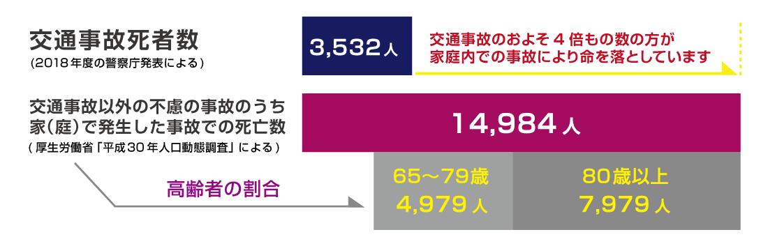 交通事故と家庭内での不慮の事故による死者数を比較した図