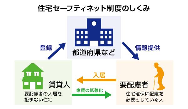 住宅セーフティネットの仕組みを表した図
